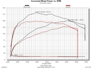 2015_sonic_14_tuned_dyno_results